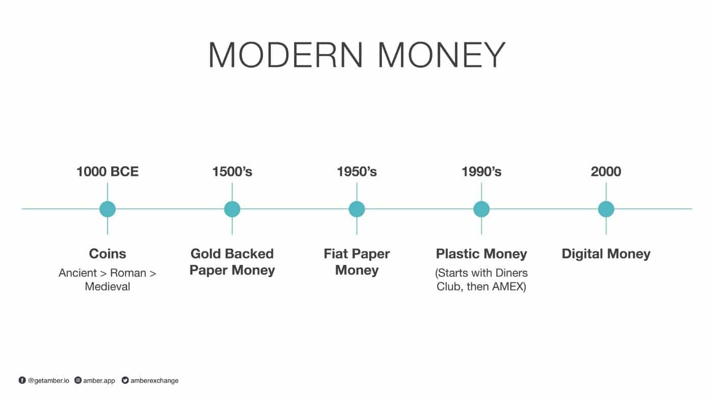 """Modern Money = The introduction of """"trust"""" in an intermediary"""